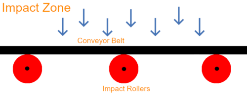 Conveyor Impact Zone