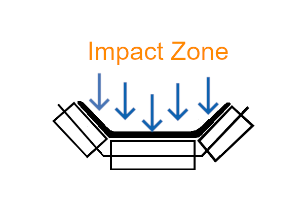 Conveyor Impact Zone