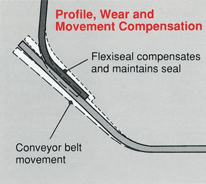 conveyor skirting