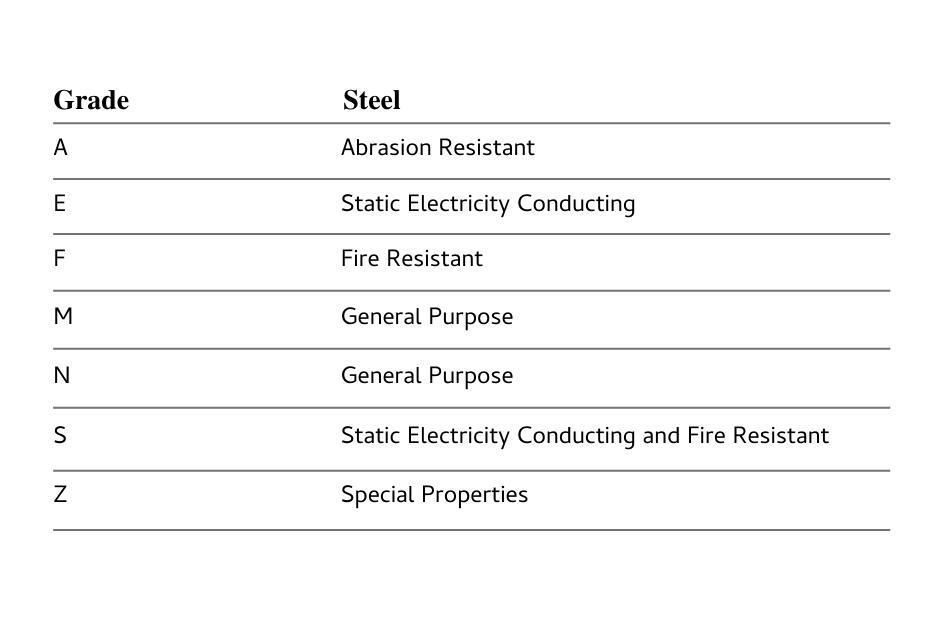 DYNA Engineering Conveyor Rubber Belt Grades